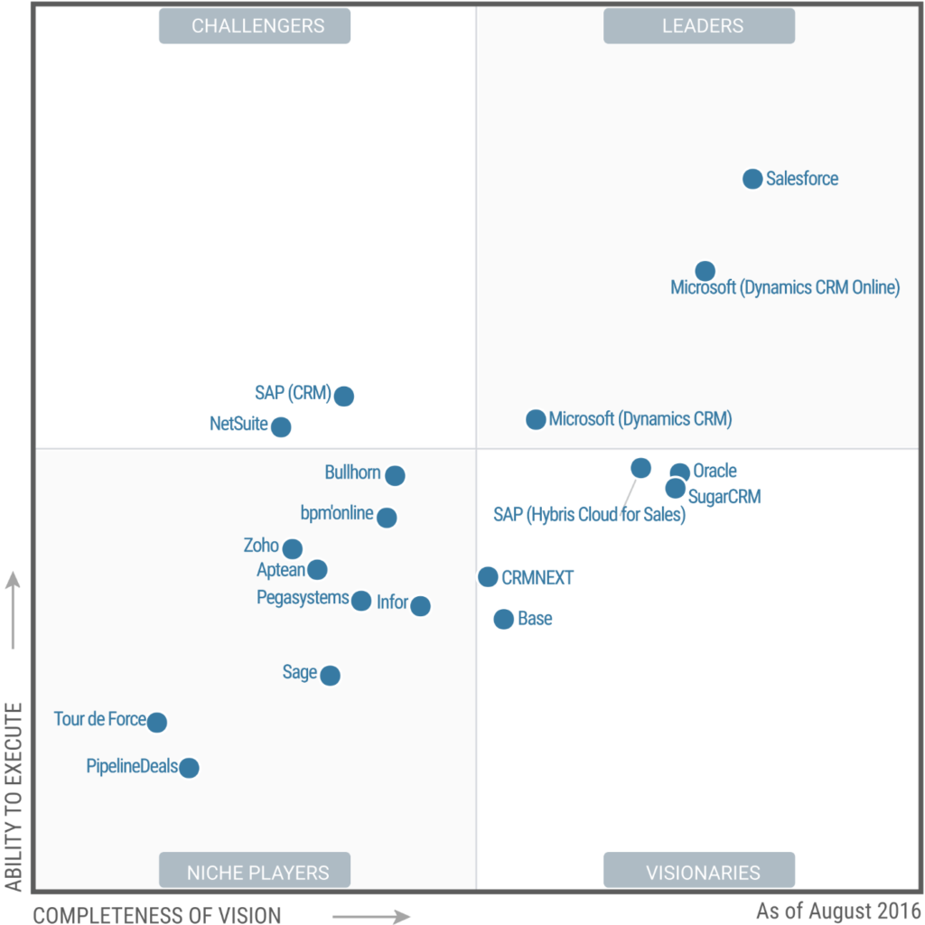 SugarCRM Gartner 2016 eVolpe