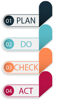 Schemat w SCRUM: Plan Do Check Act