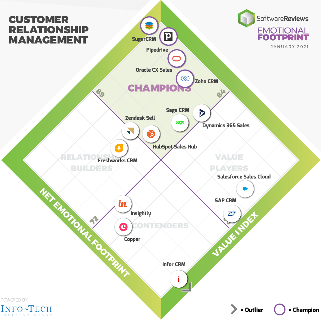 CRM Emotional Footprint quadrant 2021